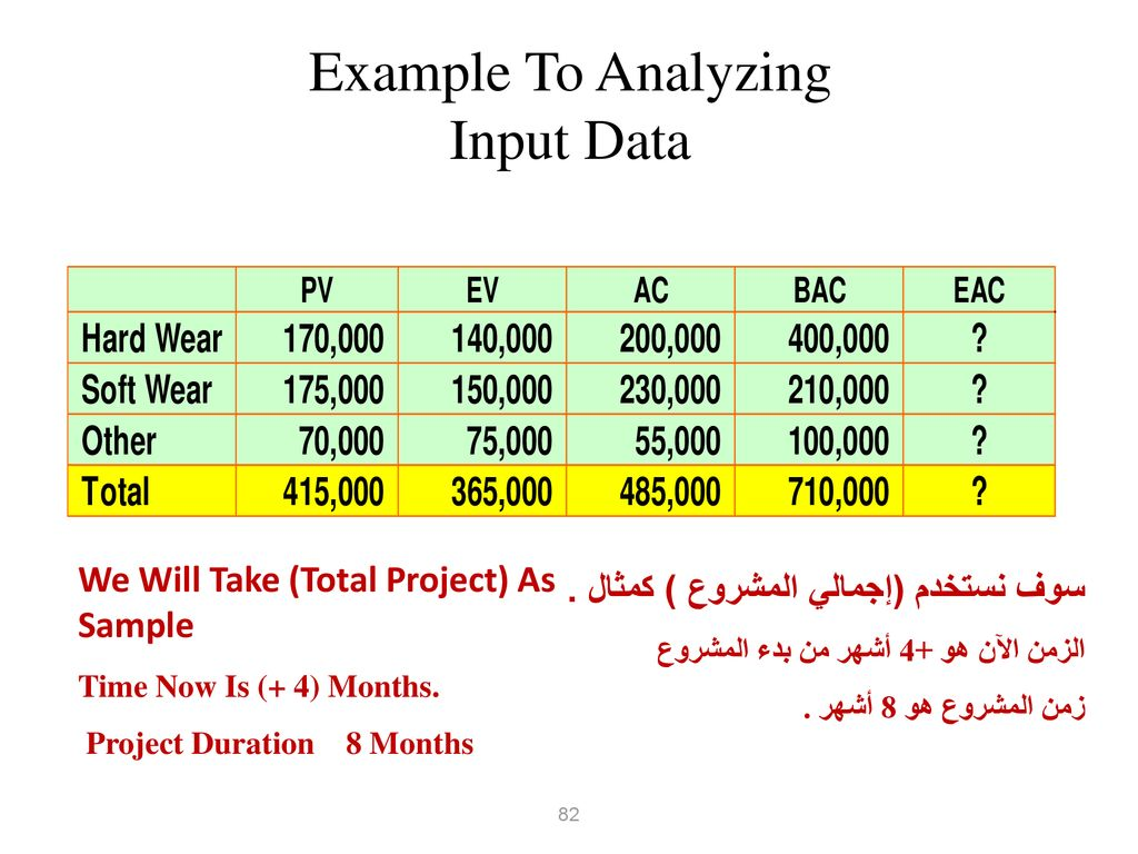 Example To Analyzing Input Data