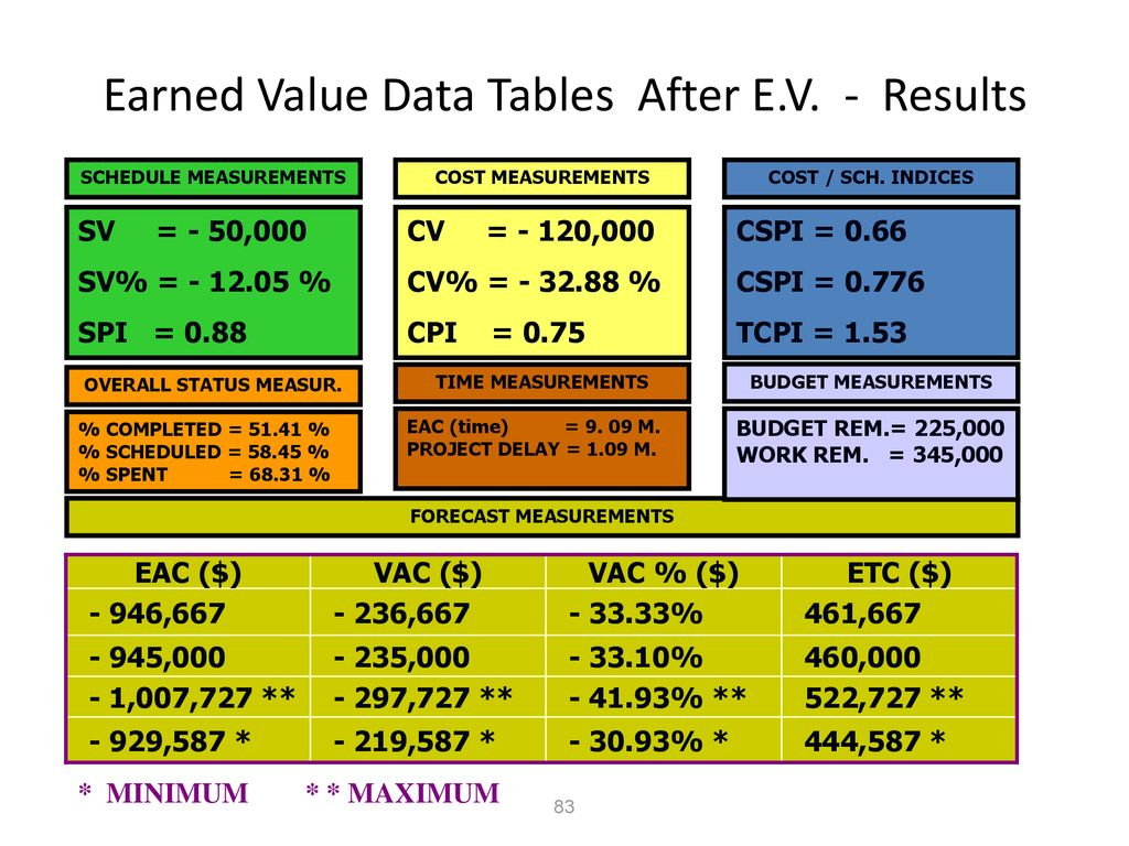 Earned Value Data Tables After E.V. - Results