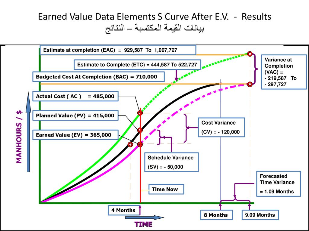 Earned Value Data Elements S Curve After E. V